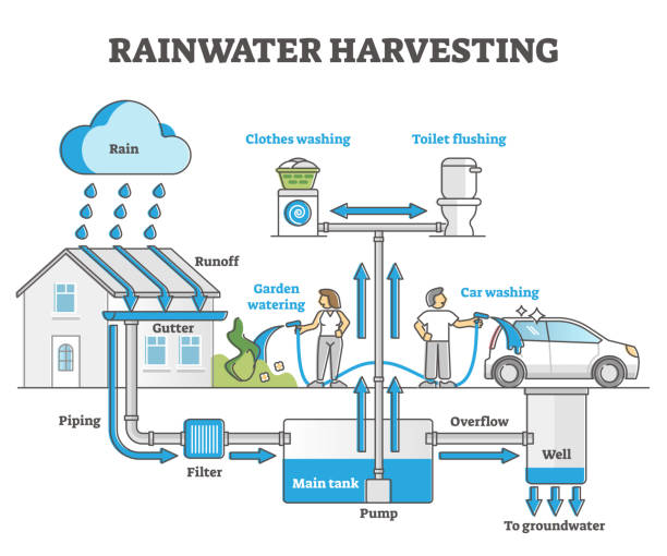 Rainwater harvesting as water resource accumulation for home outline concept vector art illustration