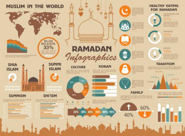 ilustraciones, imágenes clip art, dibujos animados e iconos de stock de ramadán musulmán islam mundo vectorial infografía - mapa de oriente medio