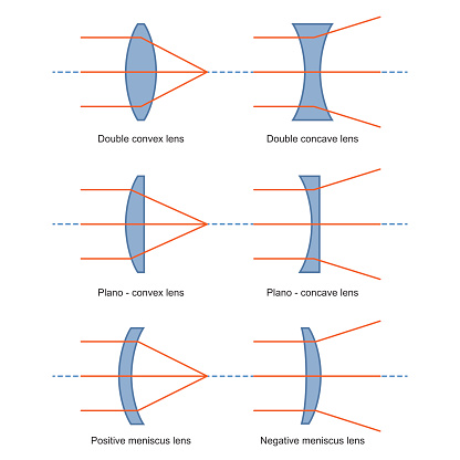 Ray Diagrams for Lenses vector