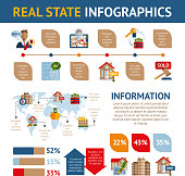 Real estate infographics set with property commercial building rent and sale symbols and charts vector illustration