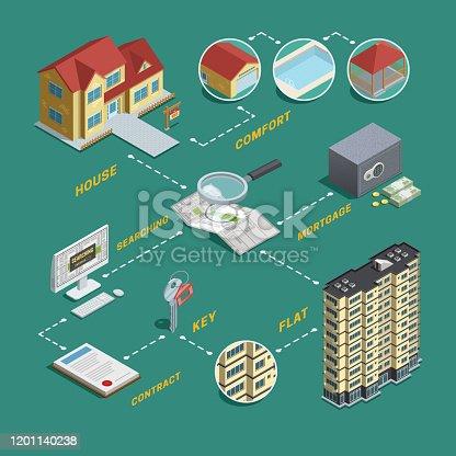 istock real estate isometric flowchart 1201140238