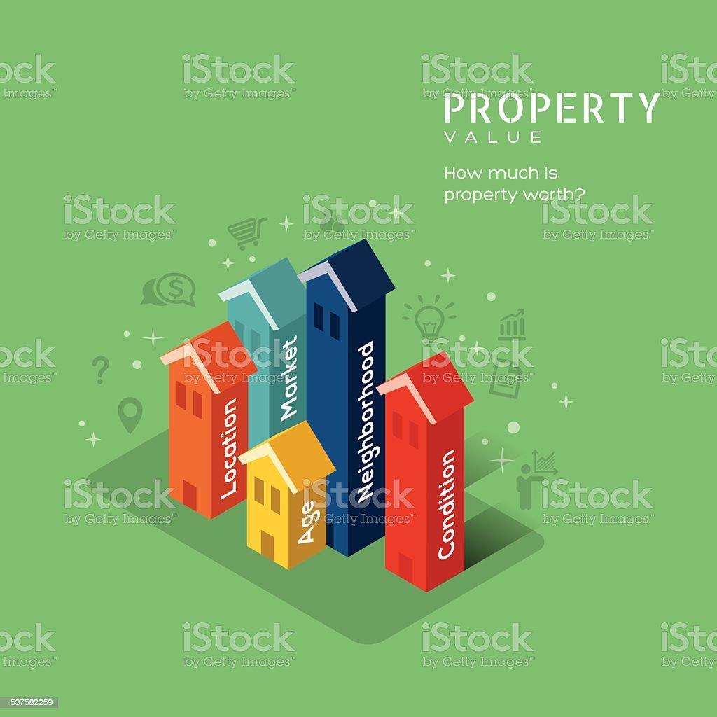 Real estate Property Value concept illustration with isometric building design vector art illustration