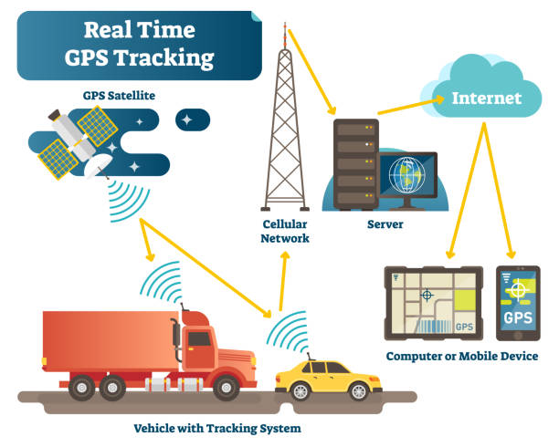 Real time GPS tracking system vector illustration diagram scheme with satellite, vehicles, antenna, servers and devices. Real time GPS tracking system vector illustration diagram scheme with satellite, vehicles, antenna, servers and devices. Position tracking technology engineering infographic. repeater tower stock illustrations