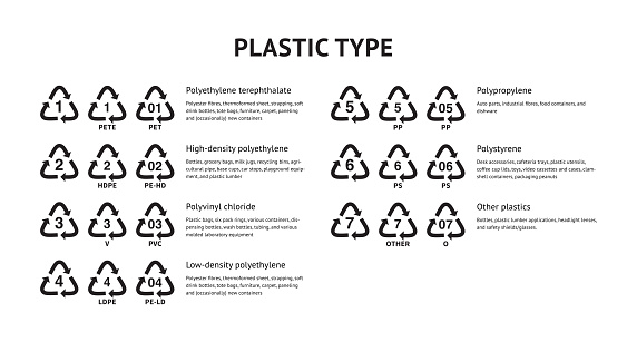 Resin identification code RIC industrial marking plastic products vector icon set Plastic package materials marking codes for recycling ENV72 GOST 33366.1 ISO 1043