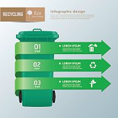 Recycle waste bins infographic, Waste types segregation recyclin