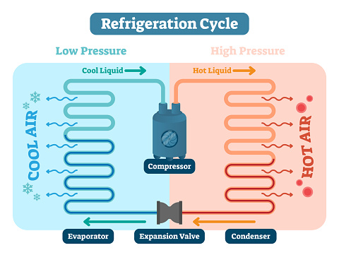 Refrigeration cycle vector illustration. Scheme with Low and high pressure, cool and hot liquid, air compressor, evaporator, expansion valve and condenser. Physics basics