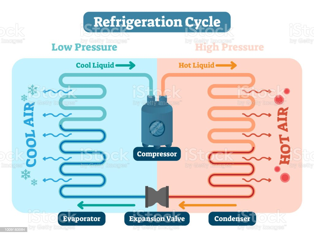 Refrigeration cycle vector illustration. Scheme with Low and high pressure, cool and hot liquid, air compressor, evaporator, expansion valve and condenser. Physics basics vector art illustration