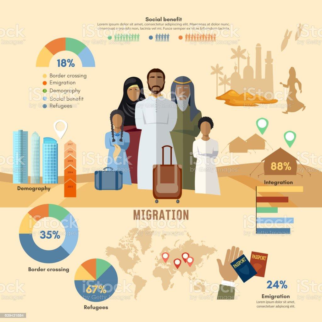Refugees infographic. Arab family social assistance for refugees vector art illustration