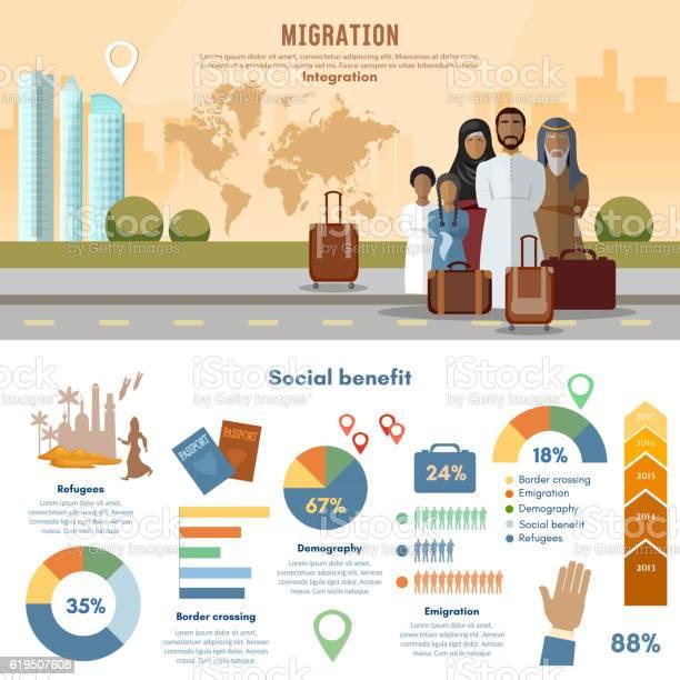 Refugees infographic human immigration arab family vector id619507608?b=1&k=6&m=619507608&s=612x612&h=0wty88euxcledmnqsag b svzvssj0fuy26vgxlfifa=