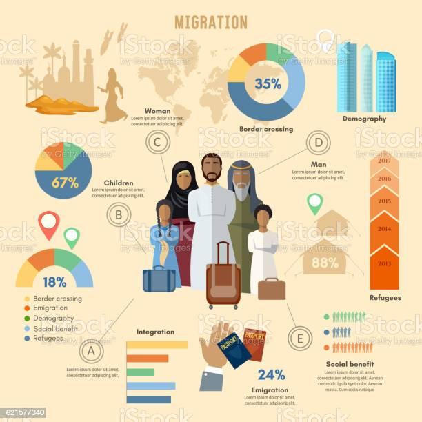 Refugees infographic refugees immigration arab family vector id621577340?b=1&k=6&m=621577340&s=612x612&h=oektgpme7sgmnesp4vz7 tpx65t5y9de hbojrigeto=