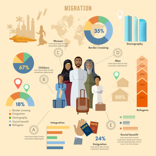 Refugees, infographic. refugees immigration, arab family vector art illustration