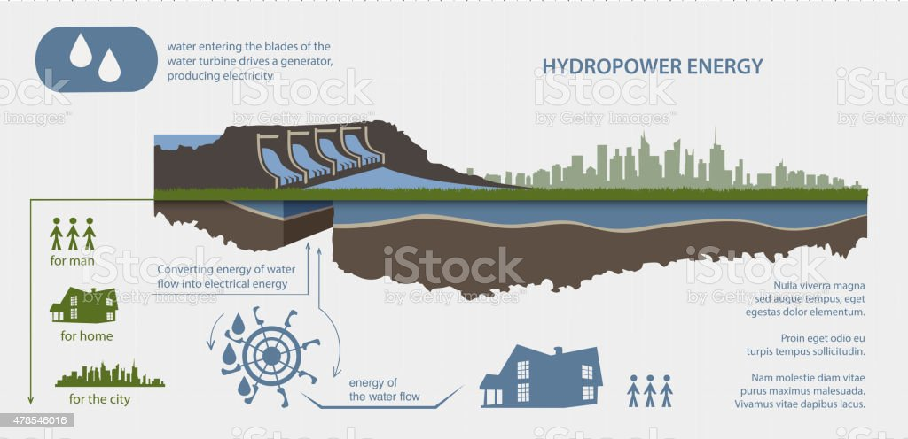 renewable energy hydroelectric power plant in the illustrated infographics vector art illustration