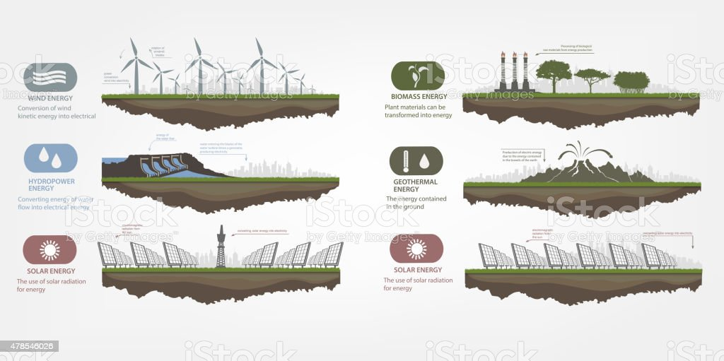 Renewable Energy In The Illustrated Examples Stock Vector Art More