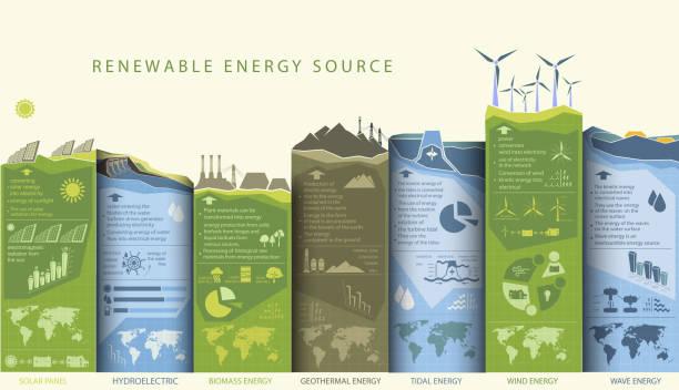 stockillustraties, clipart, cartoons en iconen met hernieuwbare energie infographics met elementen van het water van de zon, wind en aarde - renewable energy