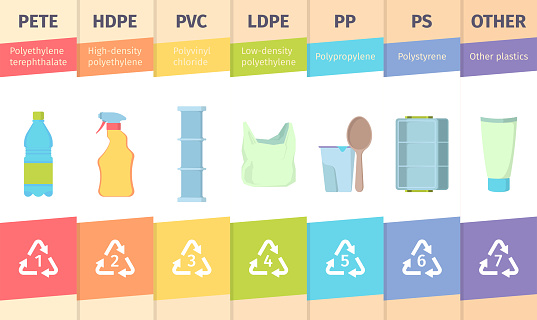 Resin product. Material coding reducers identity bottle glass polyethylene plastic vector infographic templates. Illustration resin hdpe and density, terephthalate material mark