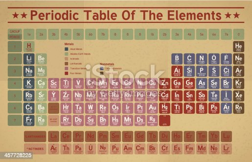 Vector illustration of periodic table of the elements.