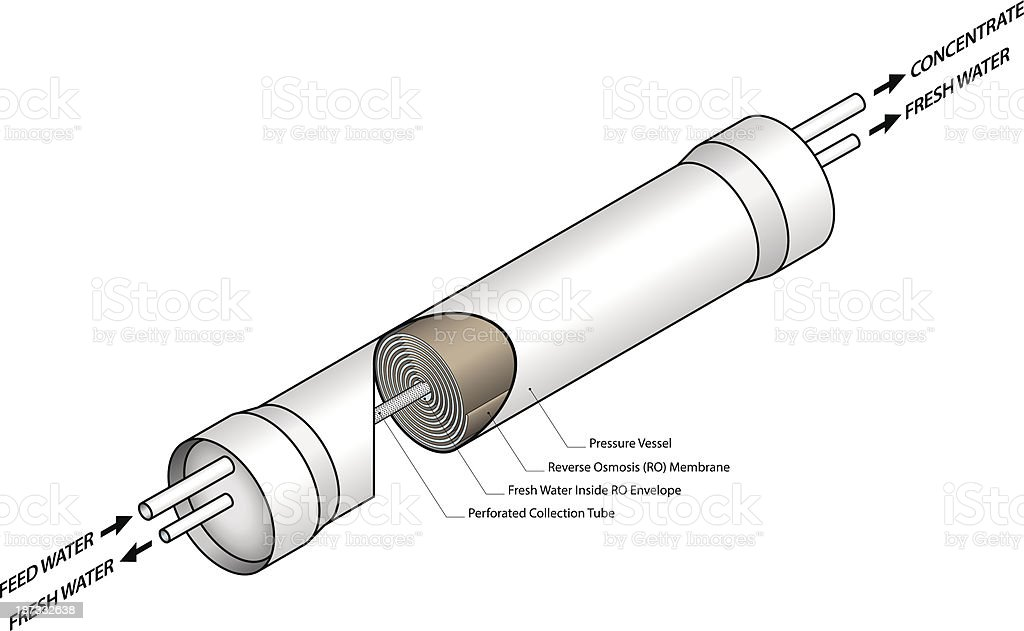 Reverse Osmosis royalty-free stock vector art