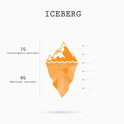 Risk analysis iceberg with Intelligence quotient and Emotional quotient vector design.Iceberg infographic template.Abstract education idea concept.
