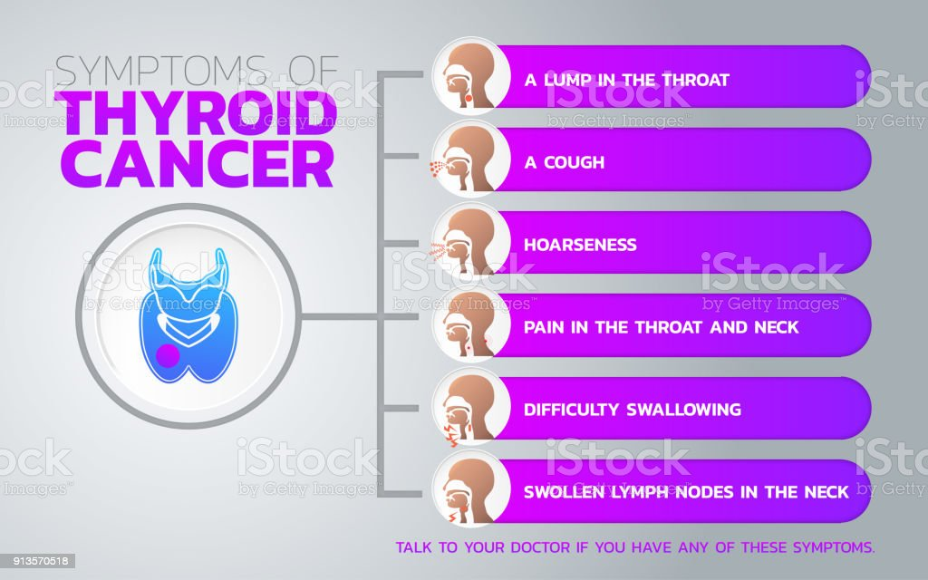 Risk Factors For Thyroid Cancer Icon Design Infographic Health