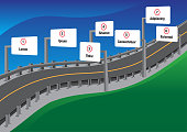 Road, highway, barrier, signage, signs, hill, steps