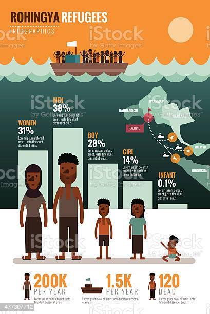Rohingya refugees infographics vector id477307712?b=1&k=6&m=477307712&s=612x612&h=a2jsvycylwnb0fpc5per503 adeqytup 6khn4u56hq=