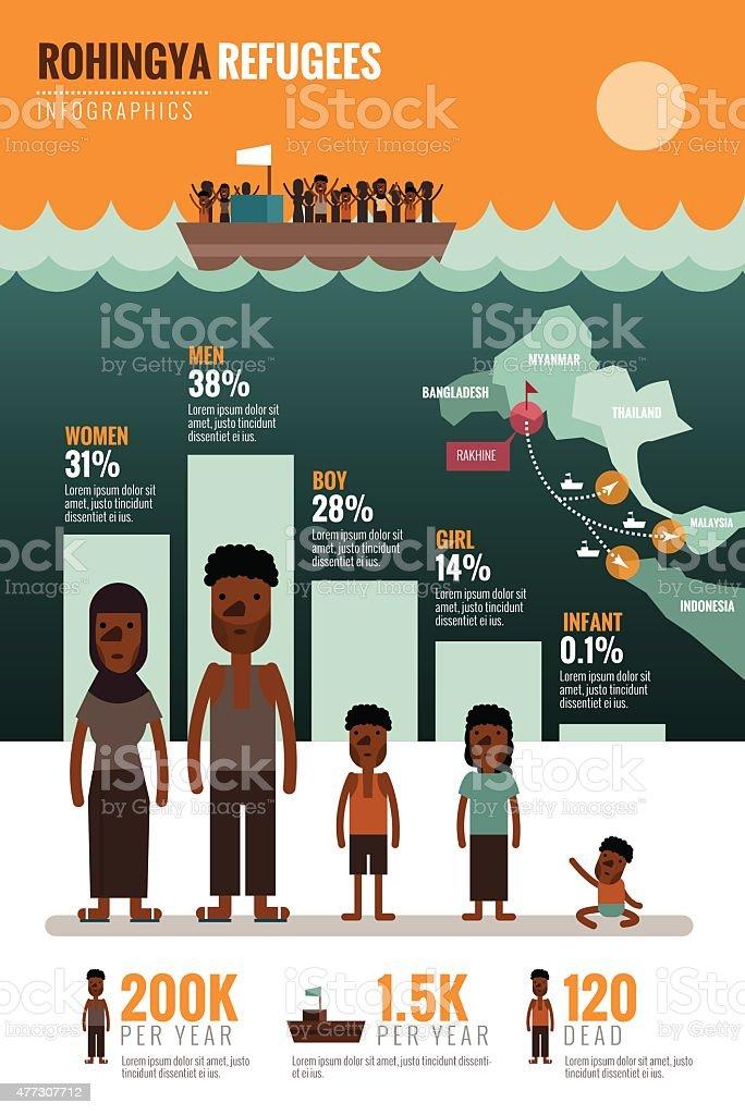 Rohingya Refugees infographics. vector art illustration