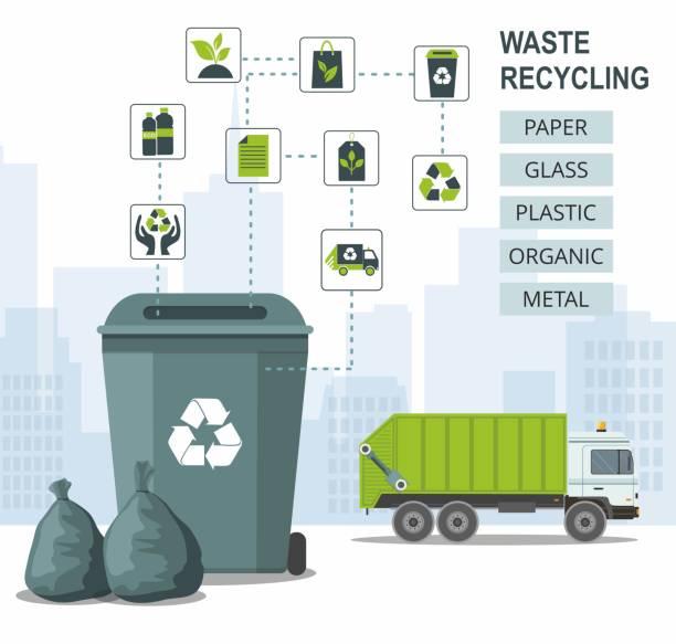 mülleimer für das recycling verschiedener abfallarten auf städtischem hintergrund und müllwagen. sortieren sie kunststoff, bio, e-waste, glas, papier.  infografik - altglas stock-grafiken, -clipart, -cartoons und -symbole