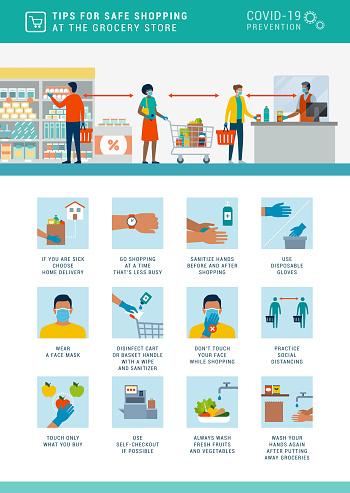 Safe grocery shopping during coronavirus epidemic