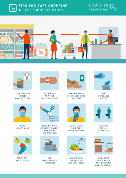 Safe grocery shopping during coronavirus epidemic Safe grocery shopping during coronavirus epidemic: best practices and advices prevention stock illustrations