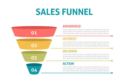 Sale funnel infographics. Digital pyramid of marketing strategy, business steps. Financial filter with stages, vector cone shape template