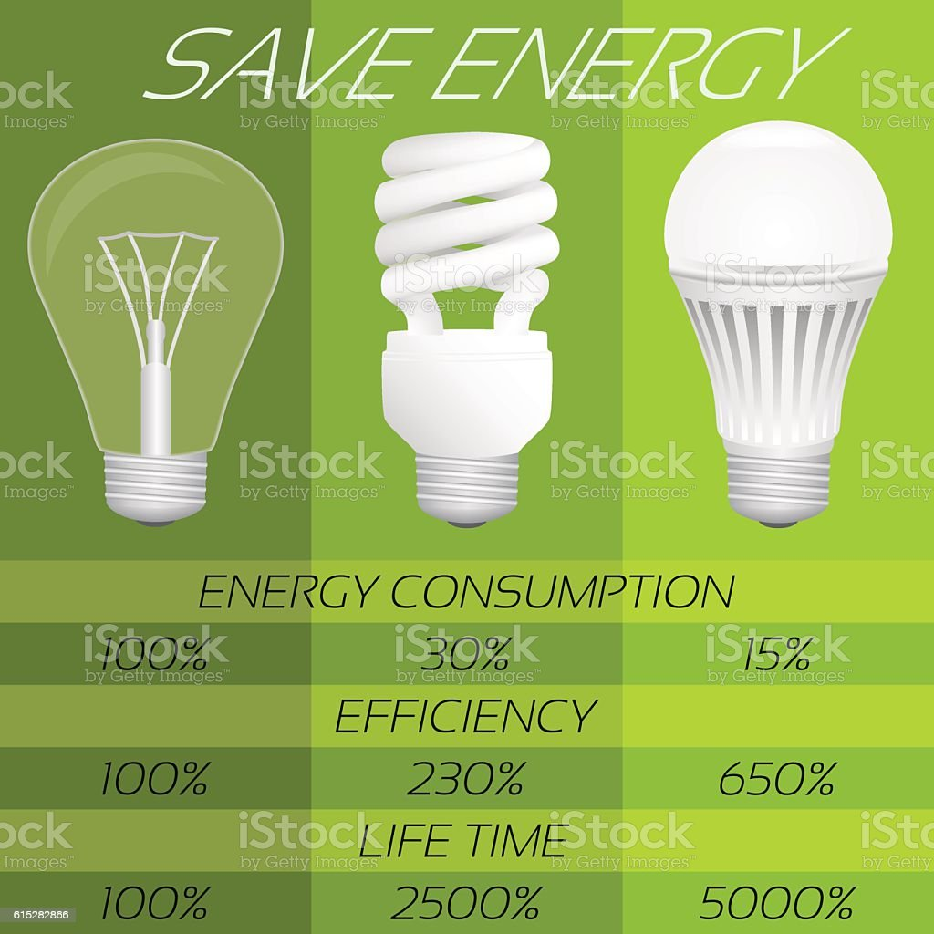 Save energy infographic  Comparison of different types bulbs  in  royalty free stock vector. Save Energy Infographic Comparison Of Different Types Bulbs In