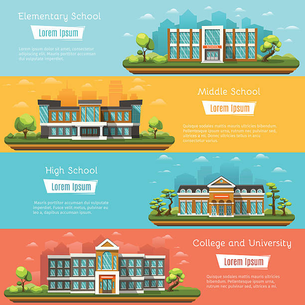 School and University buildings Elementary and Middle School buildings outdoors. College and University. High school on landscape. Four horizontal banners with place for text. Vector illustration. campus stock illustrations