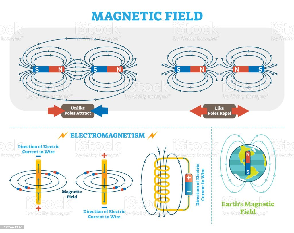 Scientific magnetic field and electromagnetism vector illustration scientific magnetic field and electromagnetism vector illustration scheme electric current and magnetic poles scheme ccuart Images
