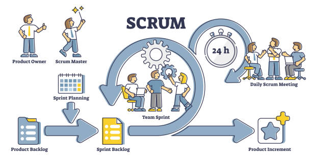 Scrum process diagram as labeled agile software development outline concept vector art illustration