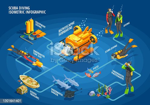 Scuba diving snorkelling isometric flowchart with underwater divers in suits with diving equipment fishes and bathyscaphe vector illustration