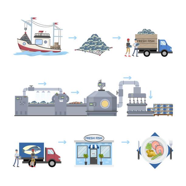 ilustrações de stock, clip art, desenhos animados e ícones de seafood production process - aquacultura