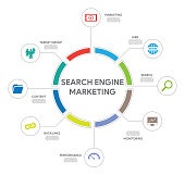 Search Engine Marketing Concept