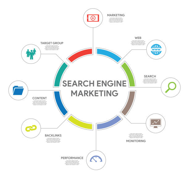 Search Engine Marketing Concept Search Engine Marketing Concept sem stock illustrations