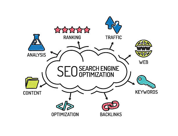 SEO Search Engine Optimization. Chart with keywords and icons. S SEO Search Engine Optimization. Chart with keywords and icons. Sketch seo stock illustrations