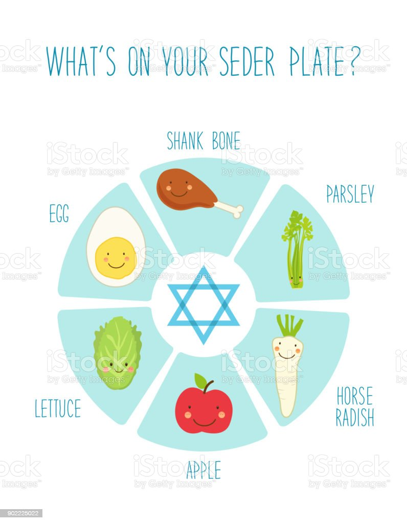 Seder Plate With Cute Funny Cartoon Characters Of Food Of Jewish