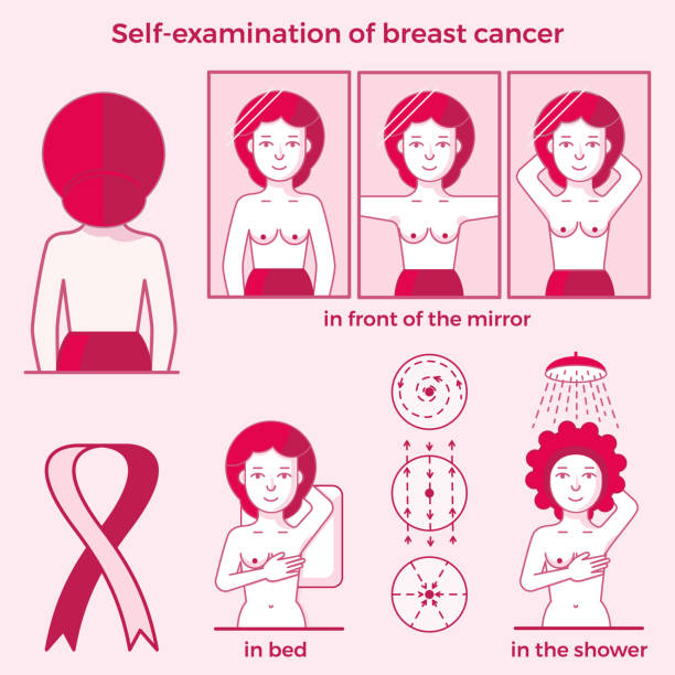 Self examination of breast cancer. Self examination of breast cancer. Medicine, pathology, anatomy, physiology, health. Info-graphic. Vector illustration. Healthcare poster or banner template. breast stock illustrations