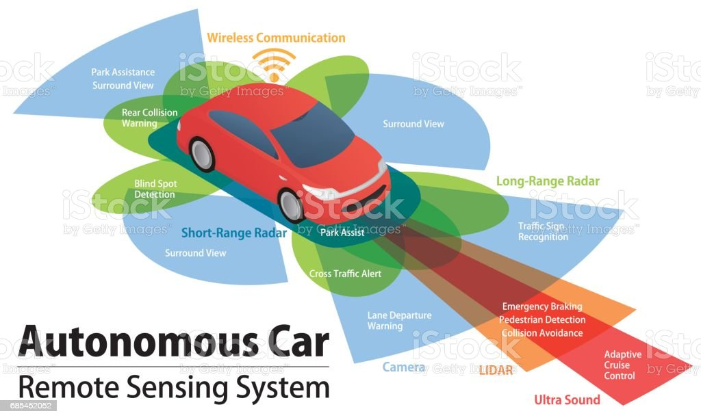 sensor and camera systems of vehicle, autonomous car, driverless vehicle vector art illustration