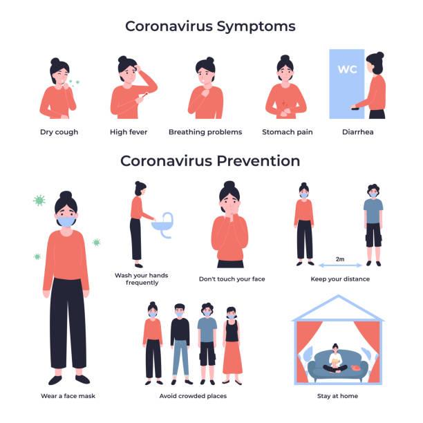 set coronavirus symptoms and prevention vector art illustration