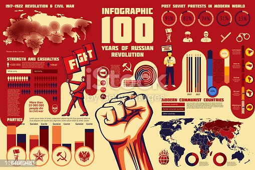 Set of Revolution infographics, 100 years of russian revolution, map with war area, casualties, world communism spread, etc.