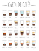 Set of 24 Coffee Types and their preparation in cartoon style Vector Illustration. Names in Spanish.