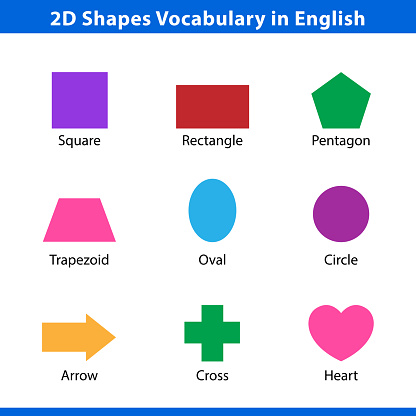 set of 2D shapes vocabulary in english with their name clip art collection for child learning, colorful geometric shapes flash card of preschool kids, simple symbol geometric shapes for kindergarten