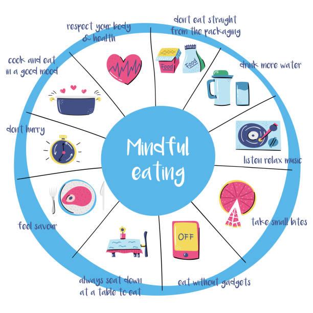 dikkatli beslenme konulu karikatür elle çizilmiş nesneleri kümesi - mindfulness stock illustrations