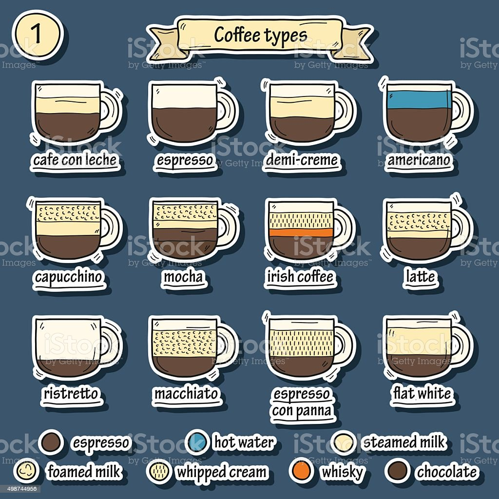 Set of coffe types stickers illustration