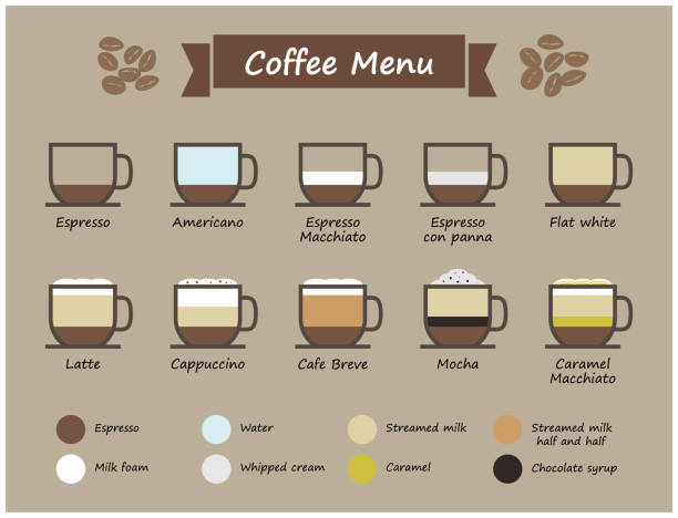 Set of coffee type and menu infographic . Cup of coffee with multiple color level of liquid ( ingredient ) . Flat and simple design . Vector vector art illustration