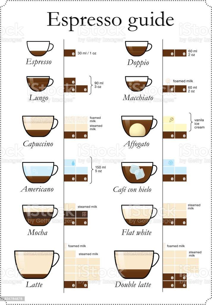 Set of coffee types. Vector illustration. vector art illustration